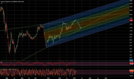 STRS: Time to short? Price meeting upper trend line.