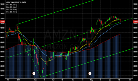 AMZN: AMZN Analysis, Dragons eye forming