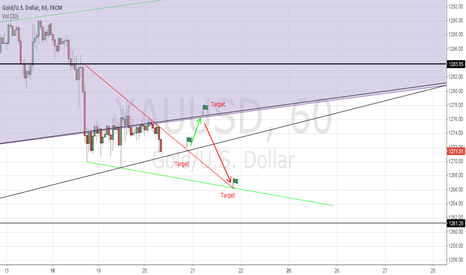 XAUUSD: Short Gold Game