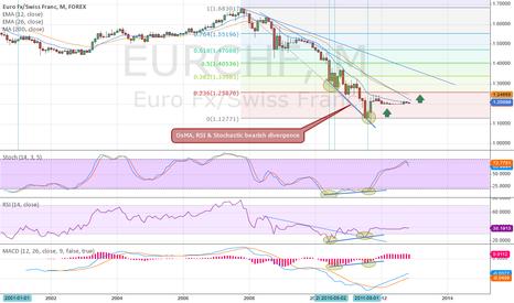EURCHF: Monthly Bullish Divergence
