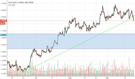 EURUSD: EUR/USD posible rotura línea de tendencia