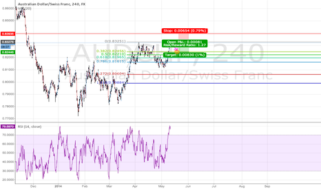 AUDCHF: Good chance for a pull back has it's super overbought !