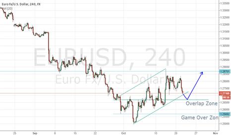 """EURUSD: $EURUSD will find support on """"Overlap"""" Zone"""