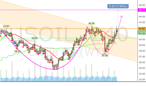 USOIL: Oil formed cup & handle