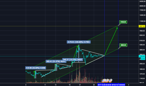 BCHUSD: BCH pattern idea – bullish move soon ?