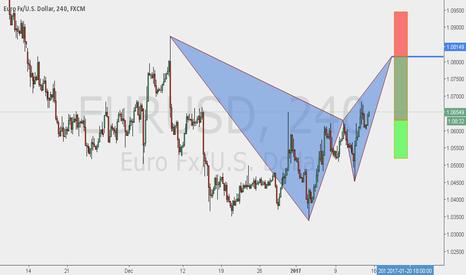 EURUSD: Bearish Bat Pattern formation on The EURUSD