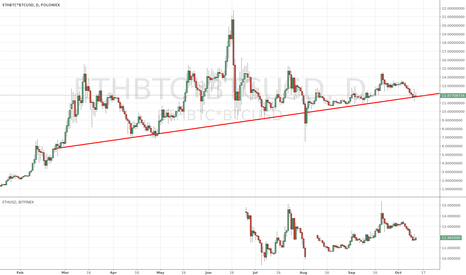 ETHBTC*BTCUSD: some bullspower needed here to safe this