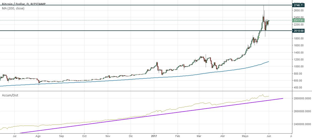 BTCUSD (Bitcoin/Dólar Americano) en Gráfico diario e inferiores