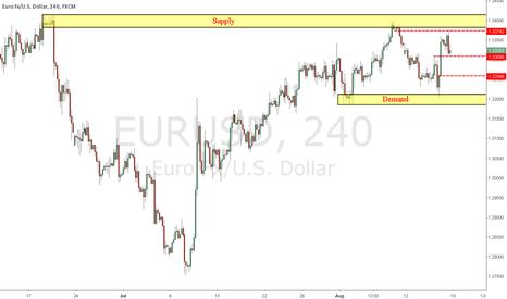 EURUSD: How far will EURUSD drop?