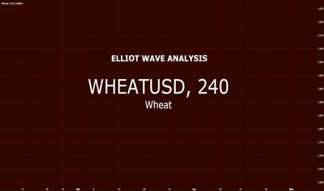 WHEATUSD: Wheat vs US Dollar $