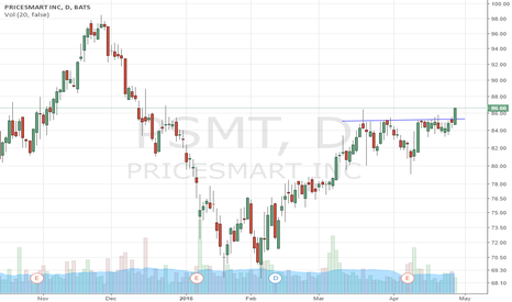 PSMT: PSMT Breakout idea