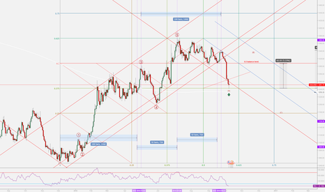 XAUUSD: Gold Daily Picture