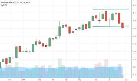 MU: $MU setting up a bearish trend.  Time to take profits