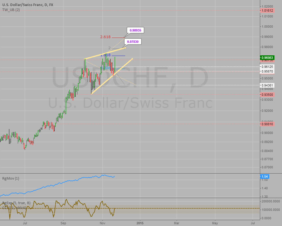 USDCHF reaching exhaustion soon