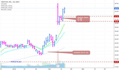 TWTR: This was a hard trade, but sometimes the best ones ain't easy
