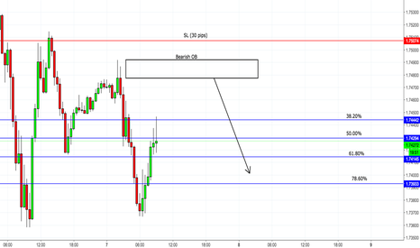 GBPCAD: Potential GBP/CAD Short Opportunity