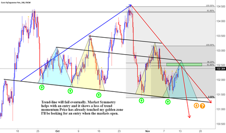 EURJPY: EJ Trendline to fail with shift in momentum