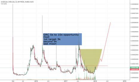 GRCBTC: GRC 5x to 10x opportunity