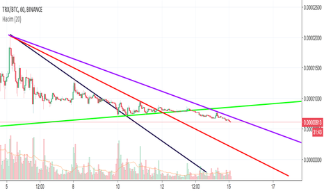 TRXBTC: TRX HAS THE POTENTIAL %400
