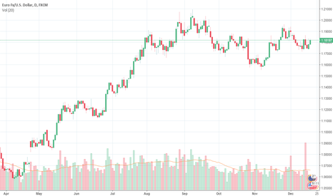 EURUSD: What about to sell the EURUSD?