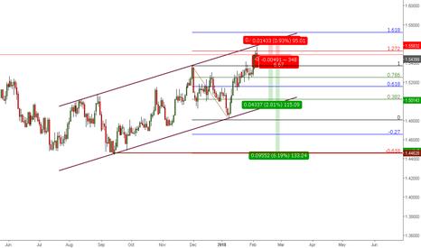 EURCAD: Trade16:EURCAD-Short @ 127.2%