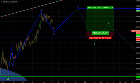 USDCHF: Long Opportunity Observed USDCHF Intra-day