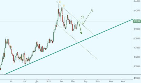 GBPUSD: GBP/USD определяется с направлением?!