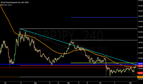 GBPJPY: CABLE GOING TO GET SOME TROUBLE...