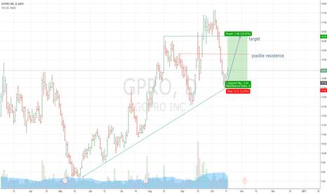 GPRO: GPRO Long
