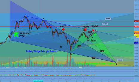 BTCUSD: Bitcoin and the CrytoMarkets. Pivot Points and Market Direction