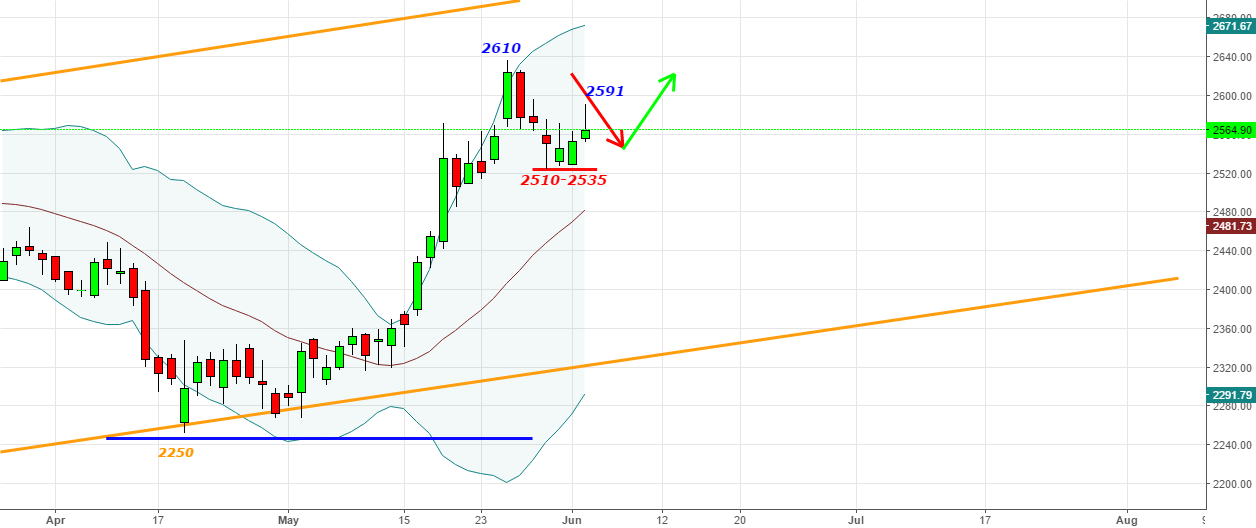 TCS - Did you sell@2600 & bought at 2530 -Magic of 2510-2535