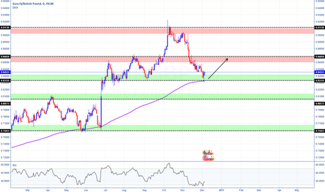 EURGBP: EURGBP showing signs of uptrend continuaton