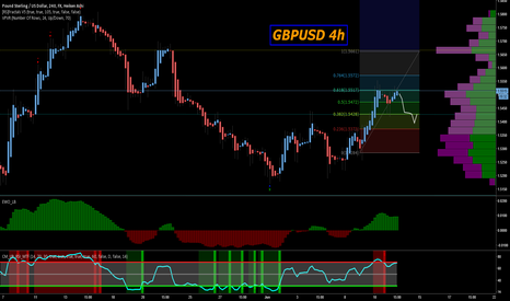 GBPUSD: A quick detour before trend resumes.