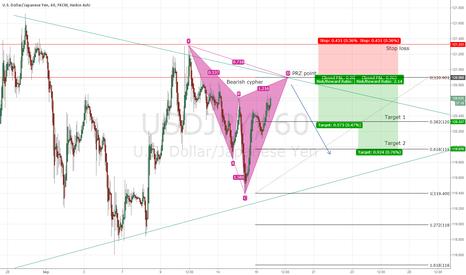 USDJPY: USD/JPY potential bear cypher