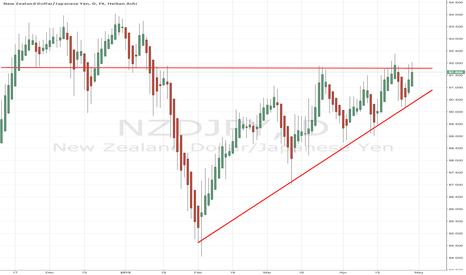 NZDJPY: One of these NZD/JPY levels must die