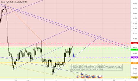 EURUSD: EURUSD - Short term sell