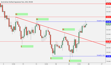 AUDJPY: Single higher high means nothing still short in play