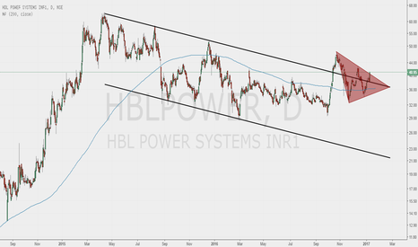 HBLPOWER: HBL Power breaking out from a consolidation pattern