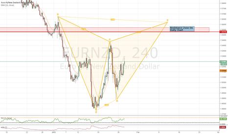 EURNZD: EUR/NZD  Short On 240 Chart