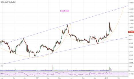 KAYA: Swing Trade for 50-60% upside
