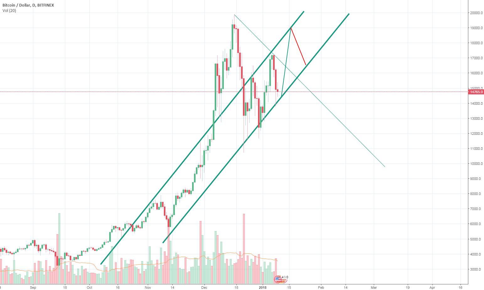 BTC Price Ascending Channel