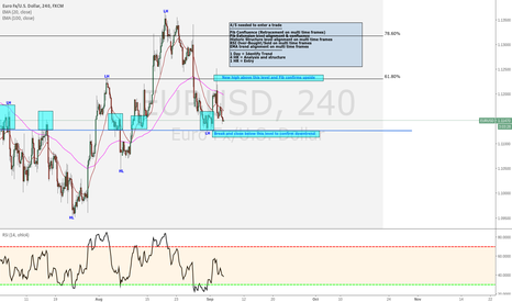 EURUSD: EUR/USD Analysis, entry strategy and scenarios!