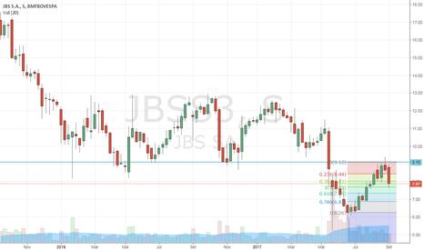JBSS3: JBBS - correção ou retomada da tendência de baixa?