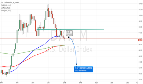 DXY: DXY: -10% in 2018