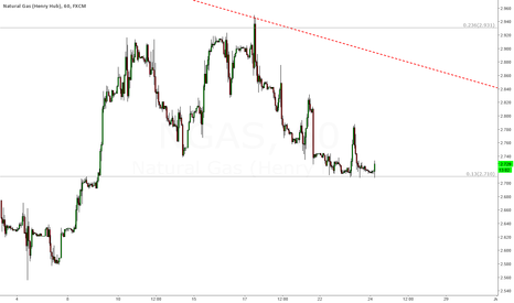 NGAS: Whether DXY bulish or not