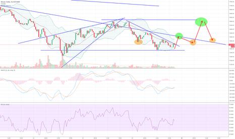 BTCUSD: BTC - possible price movement