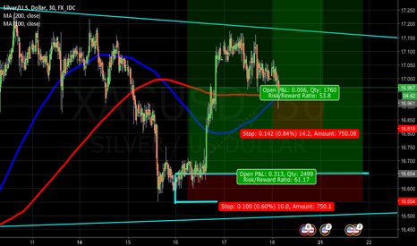 XAGUSD: Silver, another one more daytrade position additionally...