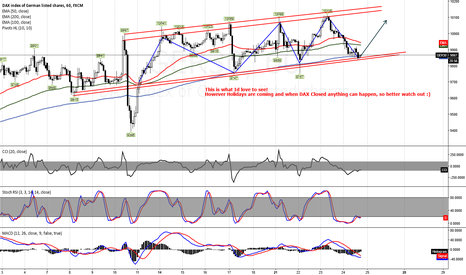 GER30: GER30 Possible LONG