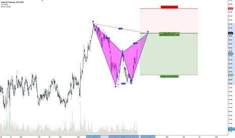 DE: Bearish Bat Pattern DE