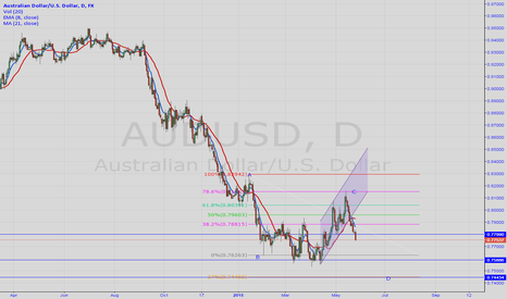 AUDUSD: AUD/USD SHORT FIB LEVELS